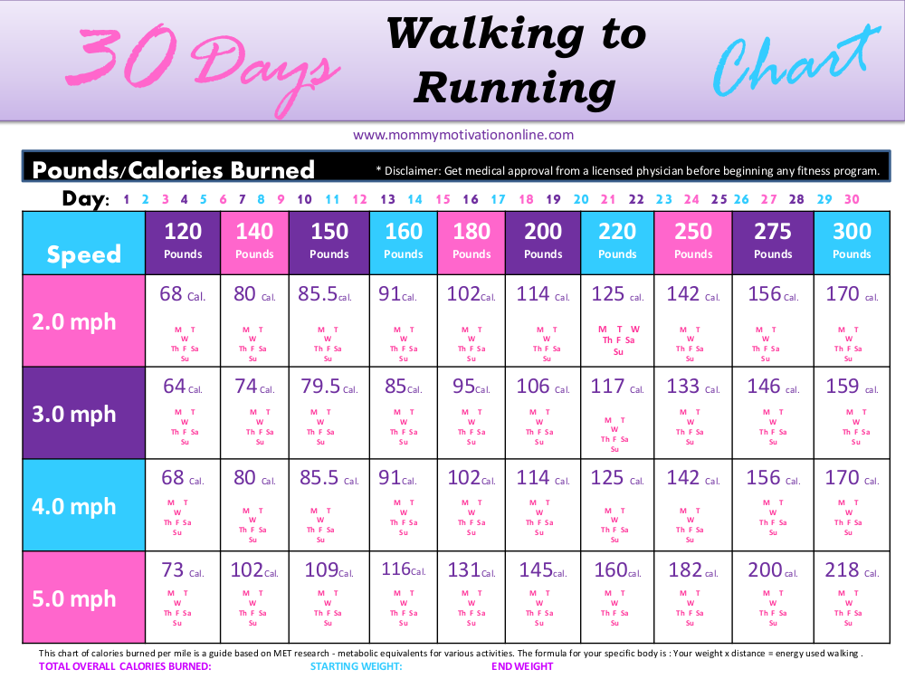 Mommy Motivation Walking Chart Printable5-9-20